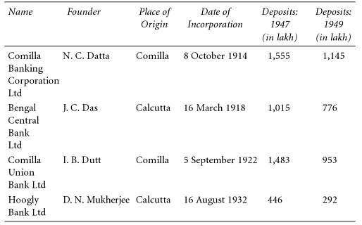 United Bank of India History